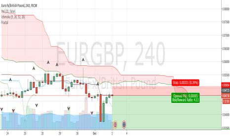 EURGBP: EURGBP intense movement ahead