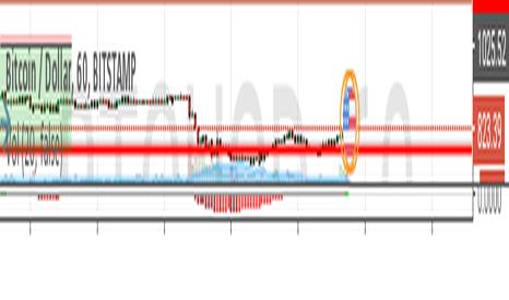 BTCUSD: Clear flat corrective pattern