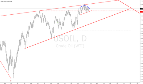 USOIL: #OIL Short Round top