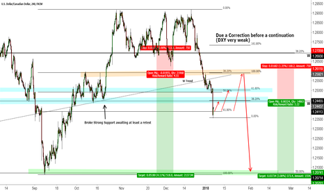 USDCAD: USDCAD Correction & Continuation