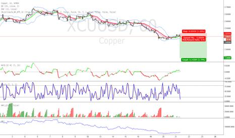 XCUUSD: Short copper 60min