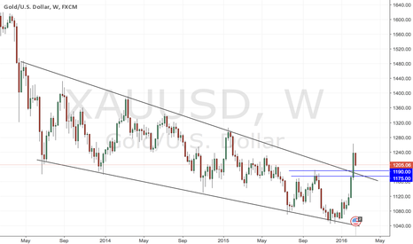 XAUUSD: GOLD Pulling Back To Key Support