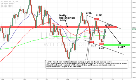 USOIL: US OIL SET UP $46 KEY ZONE APPROACHING