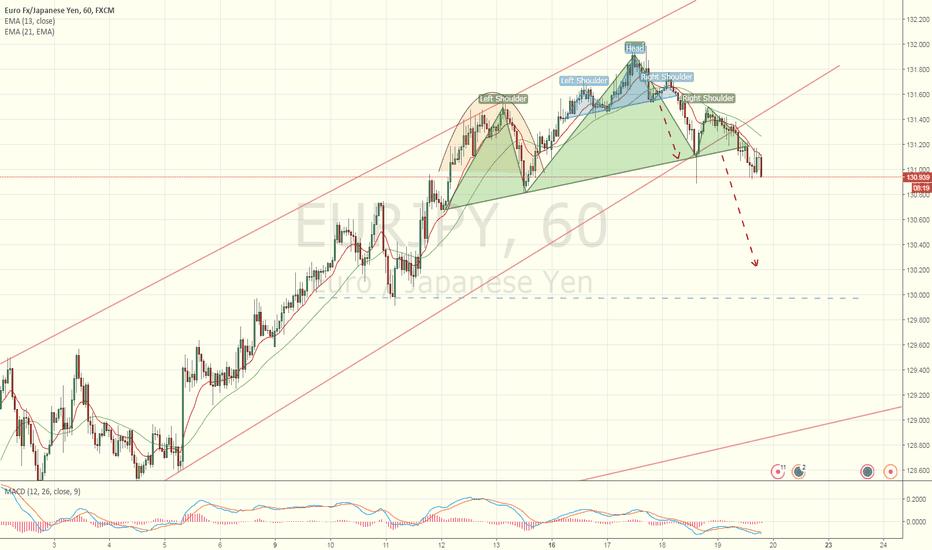 EURJPY: EUR/JPY: H&S Over H&S Trade set up