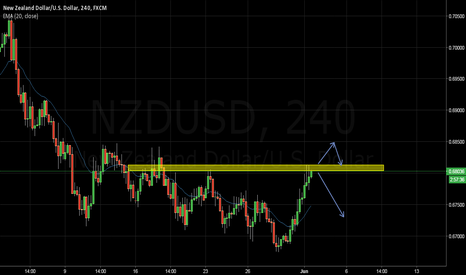 NZDUSD: NZDUSD: Breakout Trade