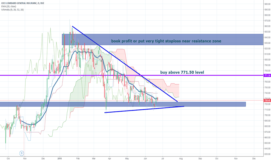 ICICIGI: icici lombard wait for break out