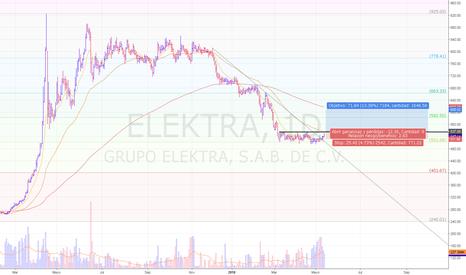 ELEKTRA: excelente soporte generado con acumulación de volumen