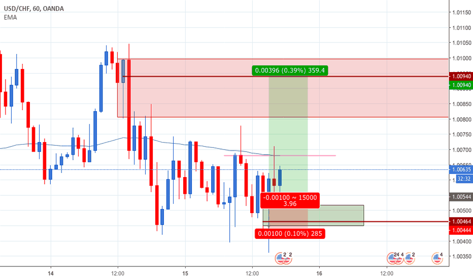 USDCHF: USDCHF Im going long, lets be Franc.