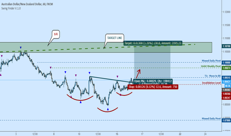 AUDNZD: Bullish AUDNZD:  RHAS, Missed Pivots Above Breakout Level