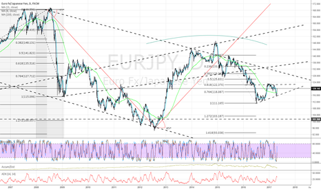 EURJPY: Daily update