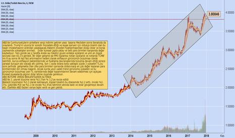 USDTRY: ABD Büyüme Verisi Sonrası Dolarda Son Durum/Murat Tufan