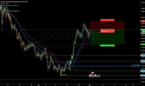 AUDNZD: AN made a lower low = going down