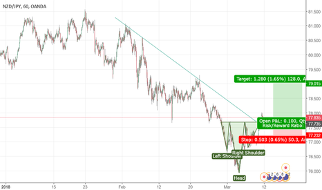 NZDJPY: Head and shoulder