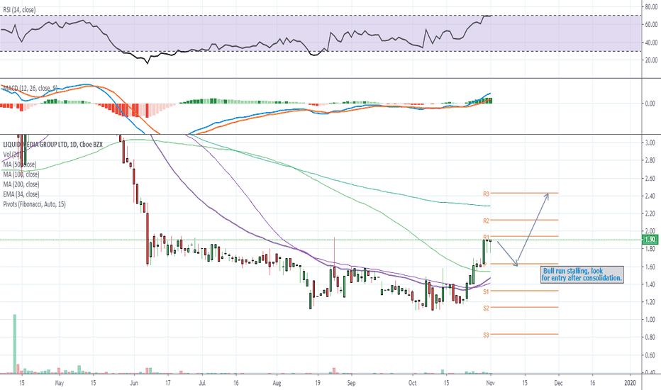 Yvr Stock Price And Chart Nasdaq Yvr Tradingview