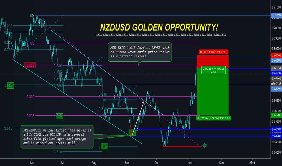 NZDUSD: NZDUSD | GOLDEN OPPORTUNITY TO SELL!