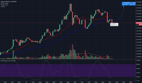 ZCLBTC: ZCL Movement based on historical Stoch RSI