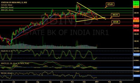 SBIN: Symmetric Triangle on SBI - Neutral