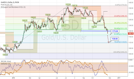 XAUUSD: GOLD Break Daily SUPPORT