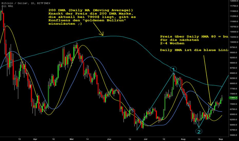 BTCUSD:  Mini Bullrun oder der Anfang vom Ende des Bärenmarktes?