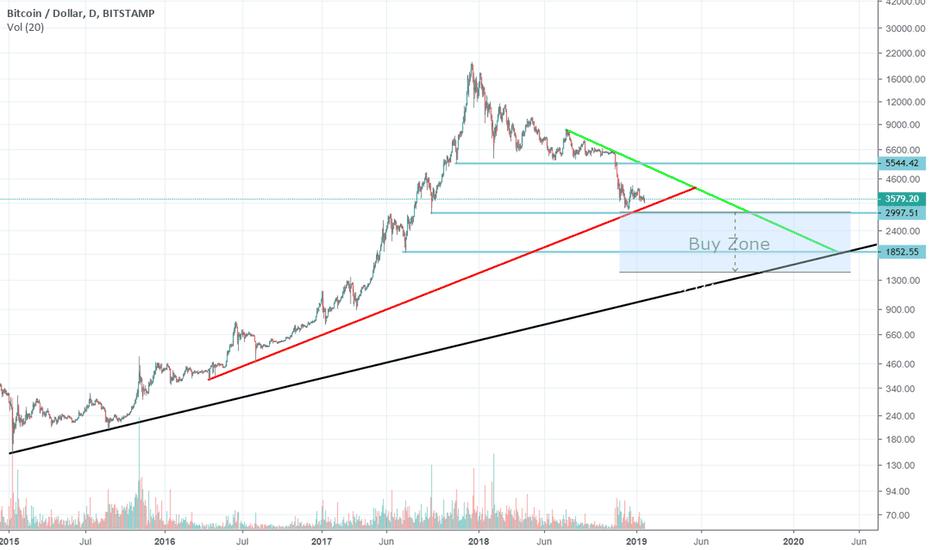 BTCUSD: Bitcoin: How to trade 2019 medium/long term long only positions