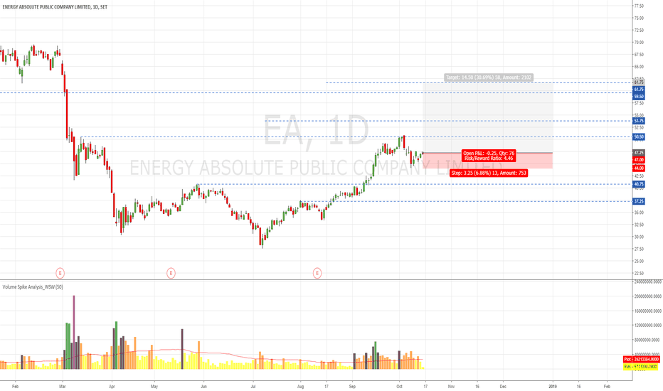 EA: EA Uptrend