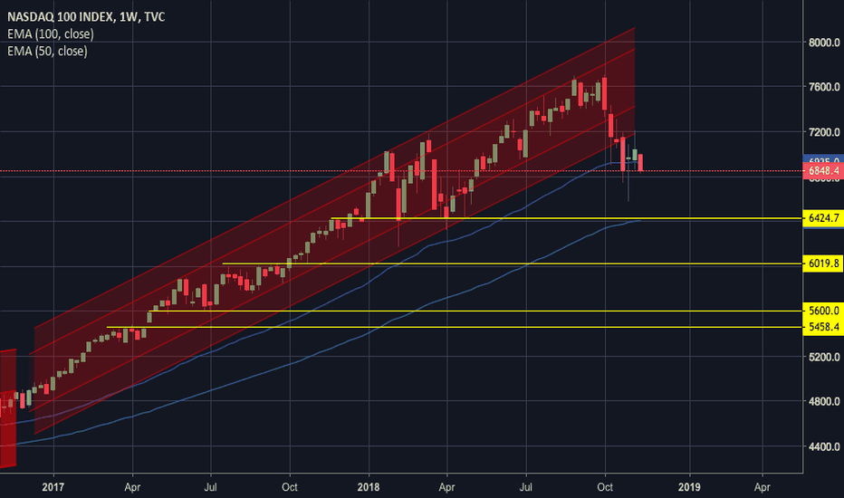 NDX: Sometimes you need to zoom out...Broken Channel