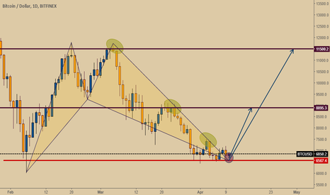 BTCUSD: is this the best time to buy Bitcoin ?