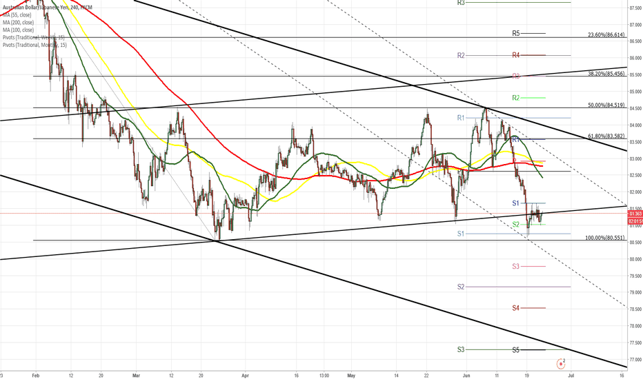 AUDJPY: AUD/JPY 4H Chart: Several channels at play