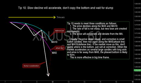 XAUUSD: Tip 10: Slow Decline Will Accelerate