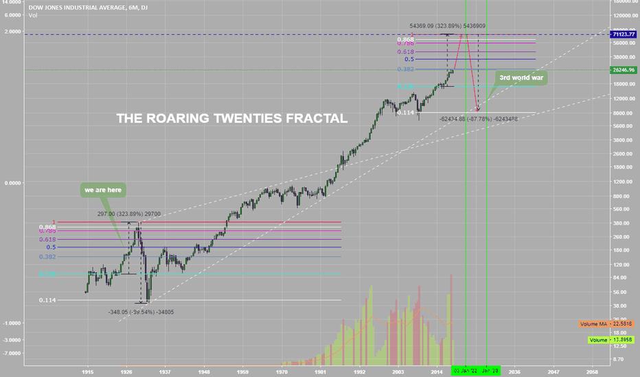 DJI: The roaring twenties fractal