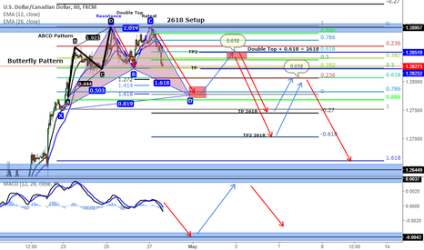 USDCAD: USDCAD (Butterfly Pattern and 2618 Setup) -1h