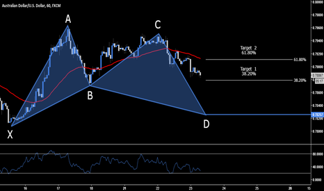 AUDUSD: AUD.USD > Long Opportunity > .7825