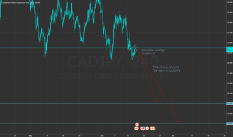 CADJPY: *Update* [H4] CAD/JPY short