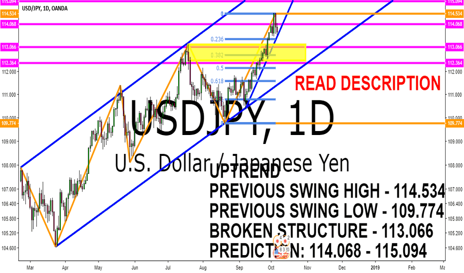 USDJPY: USDJPY UPTREND ANALYSIS 8 - 12 OCTOBER 2018
