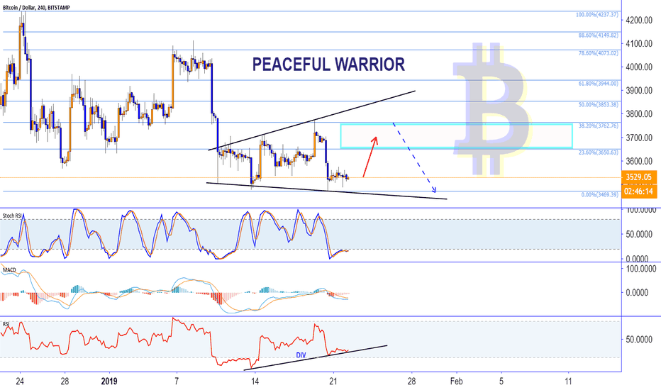 BTCUSD: BITCOIN have time