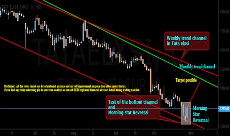 TATAELXSI: TATA ELXSI Trendline Trading Stragy