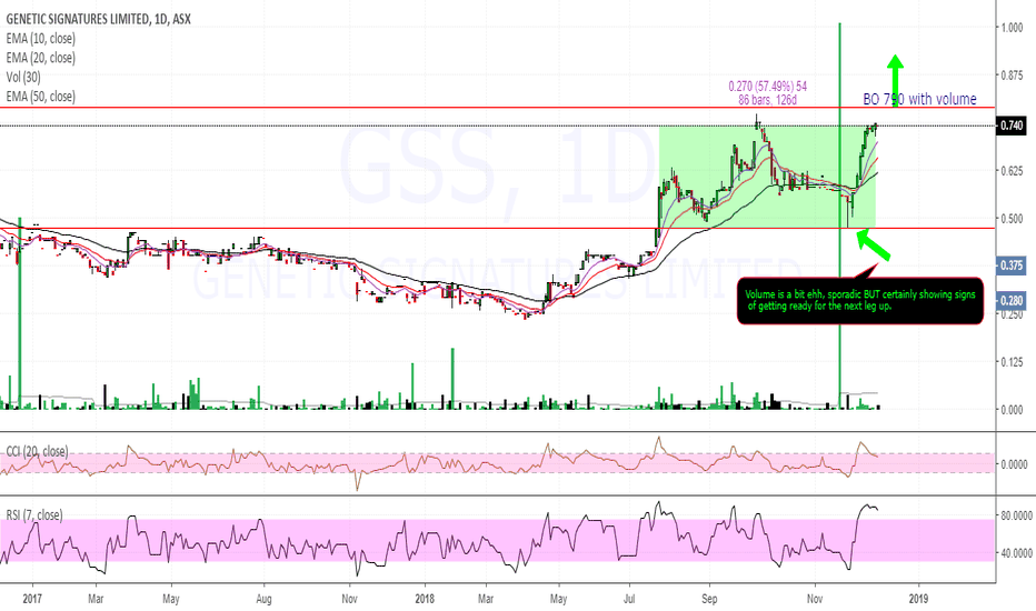 GSS: $GSS $0.74 getting ready