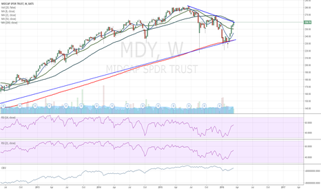 MDY: MDY midcaps Testing resistance