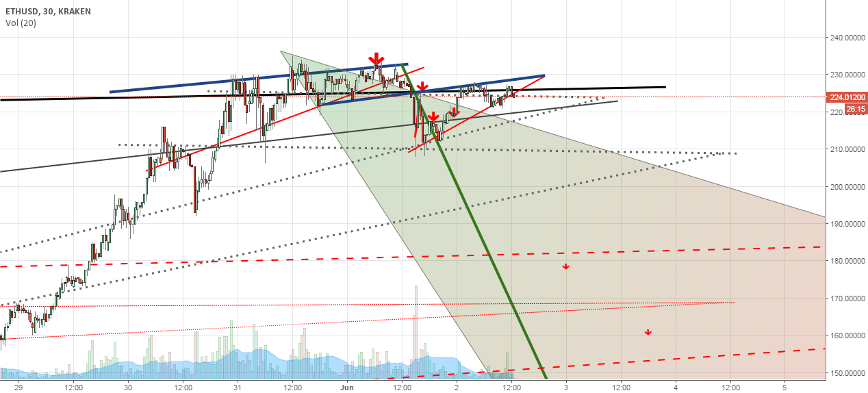 ethereum stubborn crash. creeped into another wedge