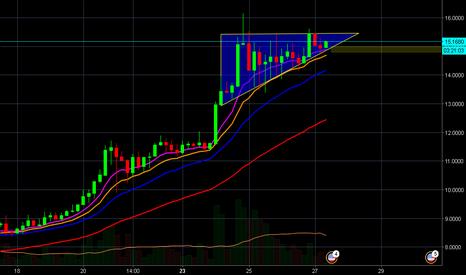 EOSUSD: EOS Ascending Triangle on 4 HR