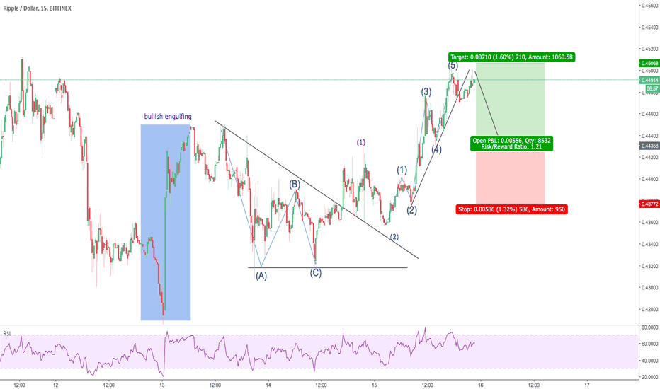 XRPUSD: looking for a buy after correction