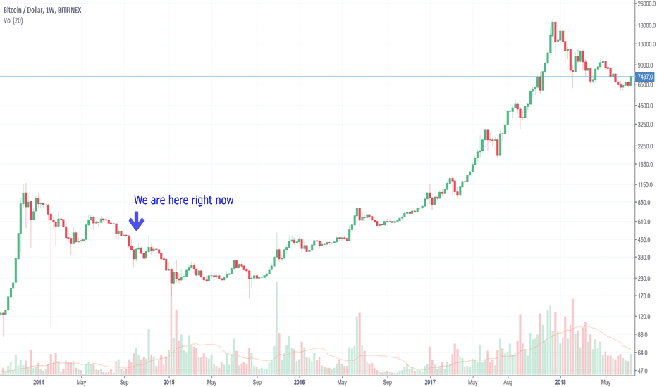 BTCUSD: Bad news for Cows