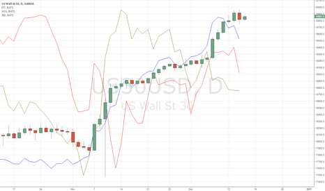 US30USD: Leader heading lower
