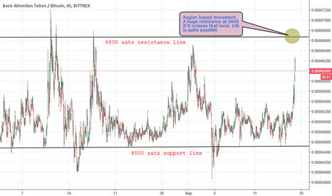 BATBTC: BAT - 17 Sept Chart