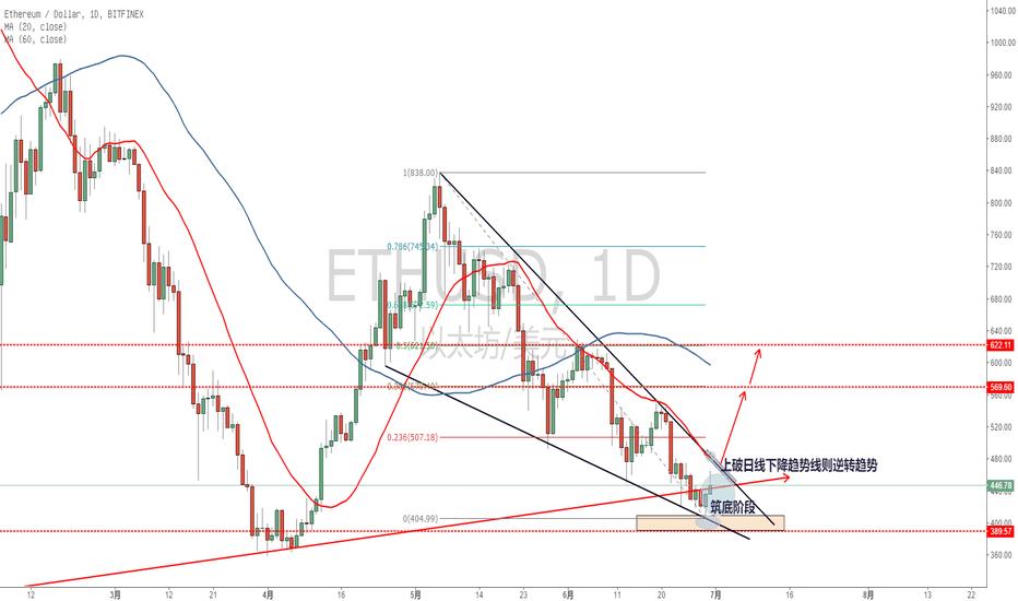ETHUSD: ETH潜在的周线级别大反弹!从它的形态来看,数字货币有希望走出一轮阔别已久的大反攻了!
