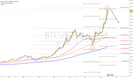 BTCUSD: Bitcoin in front of correction