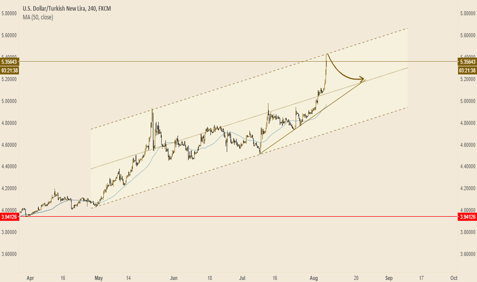 USDTRY: Uptrend for usd vs. lira but little stop here for correction.