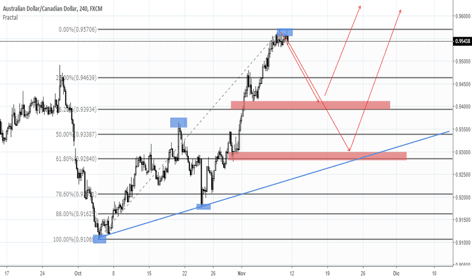 AUDCAD: veamos