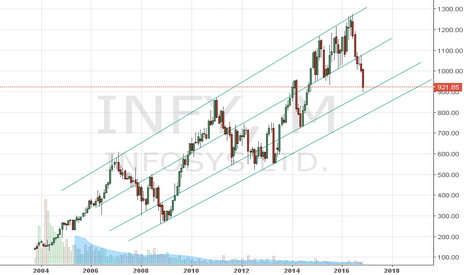 INFY: as per past history, infy should respect the trendlione channel