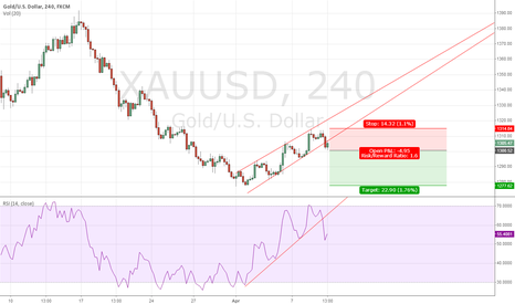 XAUUSD: Gold rising TL break out for a short